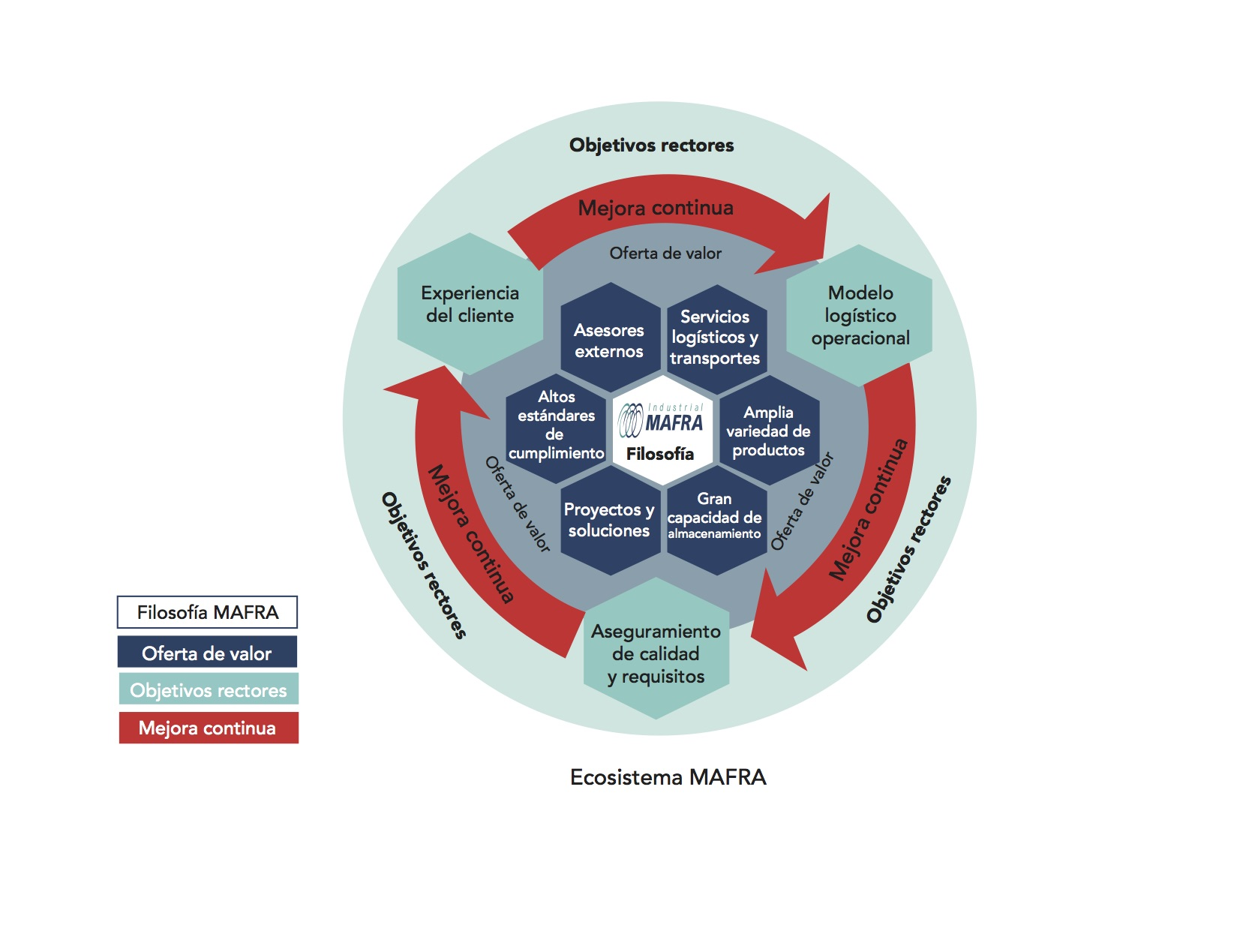 El ecosistema MAFRA - Mejora continua - resinas plásticas